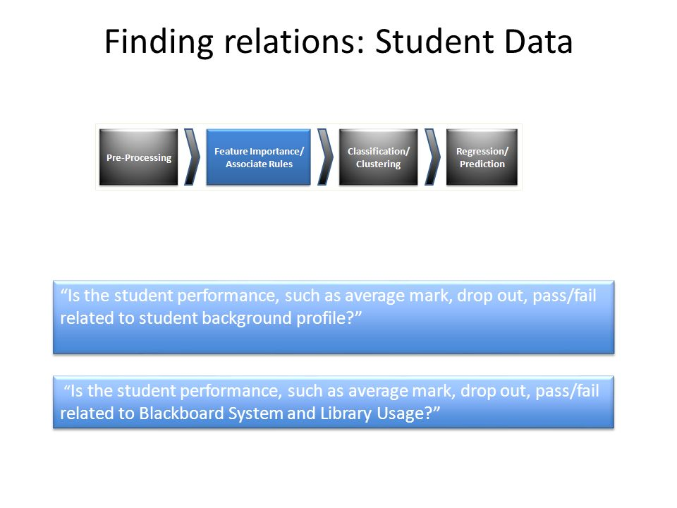 Finding relations: Student Data