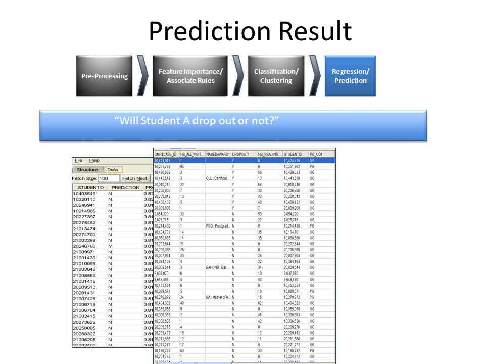 Prediction Result Will Student A drop out or not Naïve Bayes