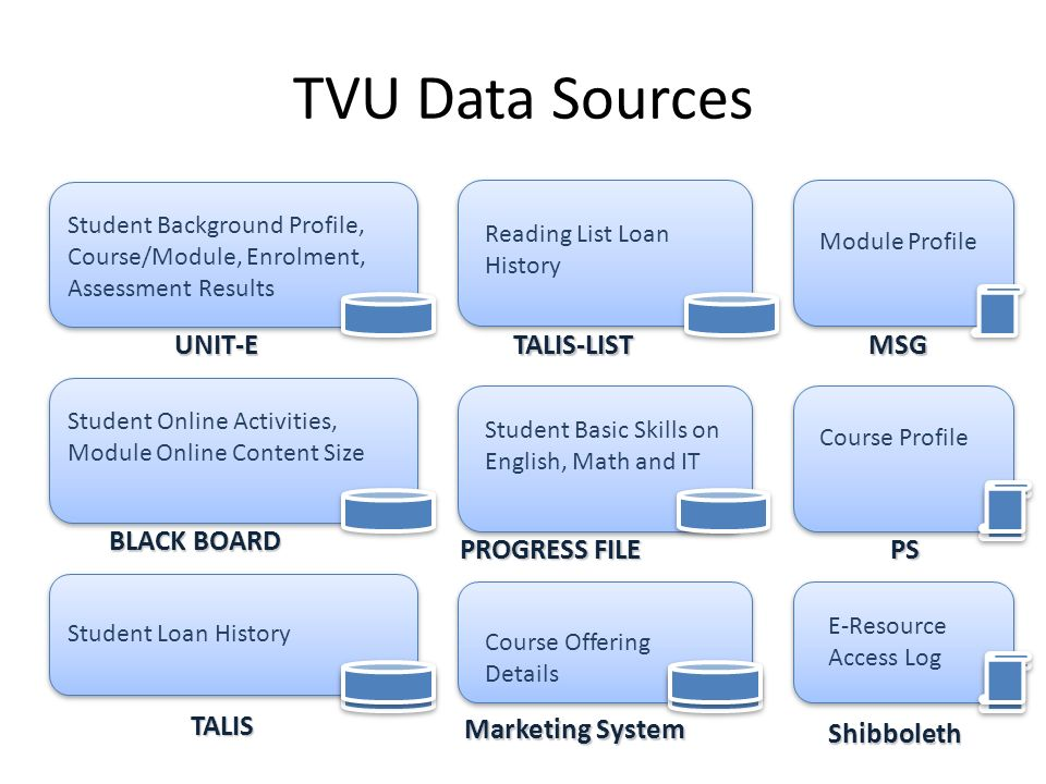 TVU Data Sources UNIT-E TALIS-LIST MSG BLACK BOARD PROGRESS FILE PS