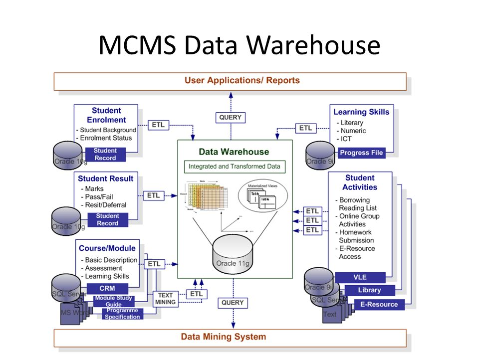 MCMS Data Warehouse