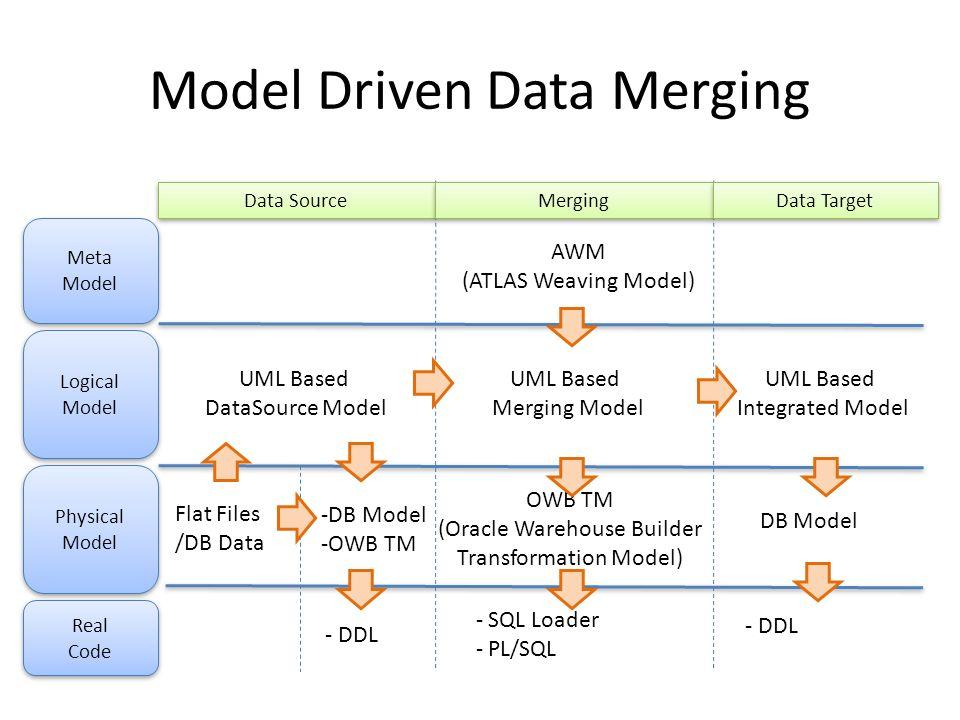 Model Driven Data Merging