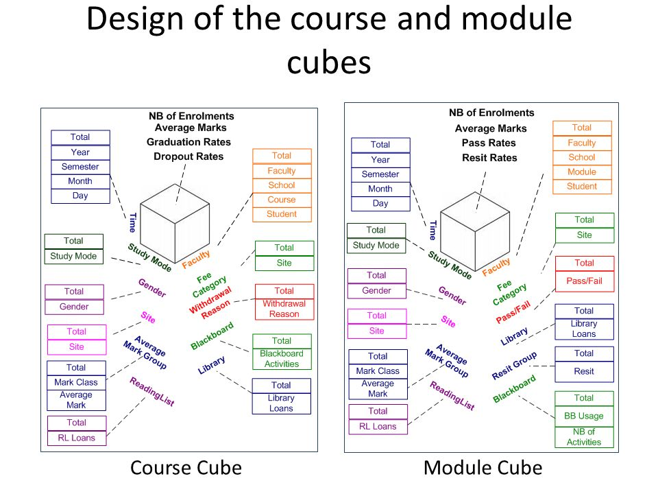 Design of the course and module cubes