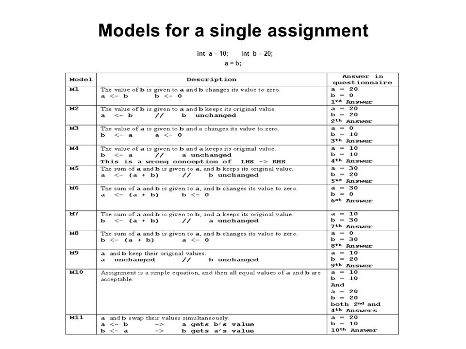 Models for a single assignment int a = 10; int b = 20; a = b;