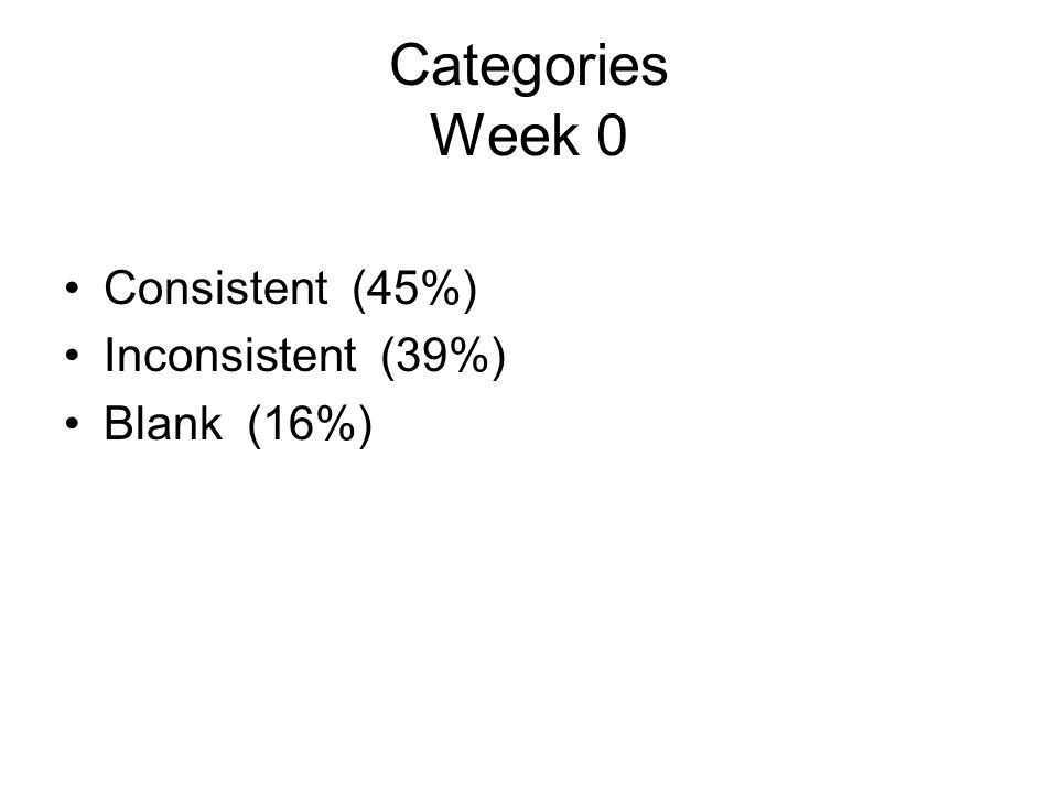 Categories Week 0 Consistent (45%) Inconsistent (39%) Blank (16%)