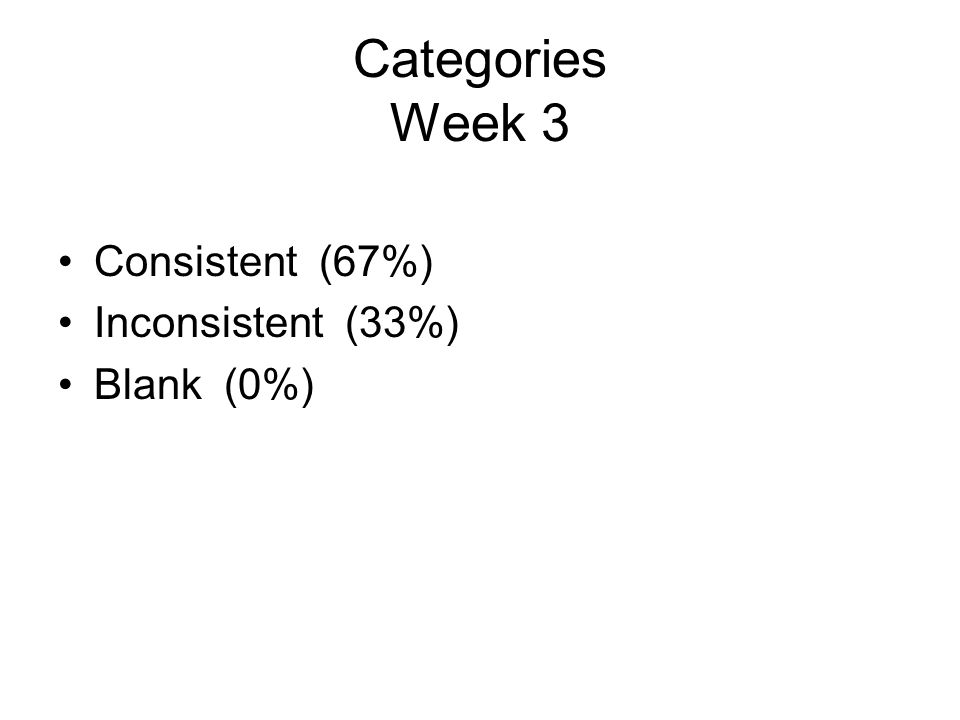Categories Week 3 Consistent (67%) Inconsistent (33%) Blank (0%)
