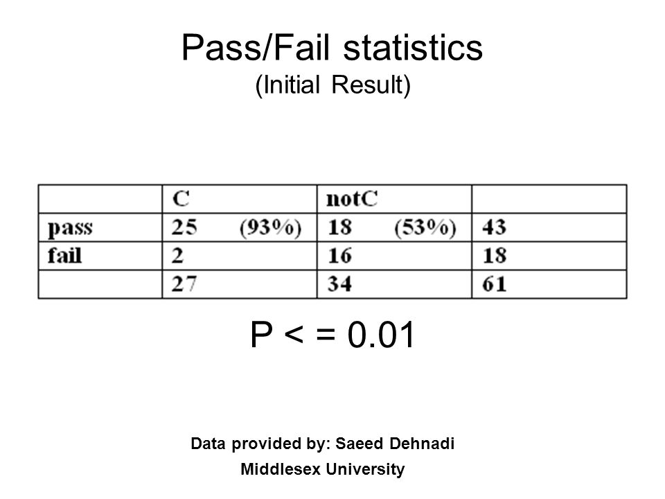 Pass/Fail statistics (Initial Result)