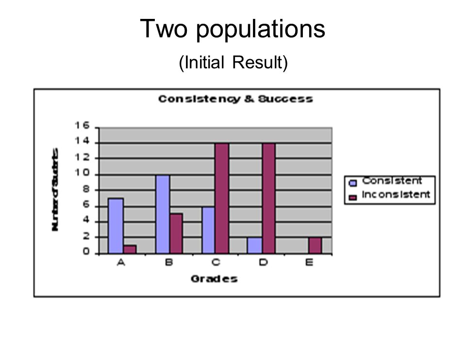 Two populations (Initial Result)