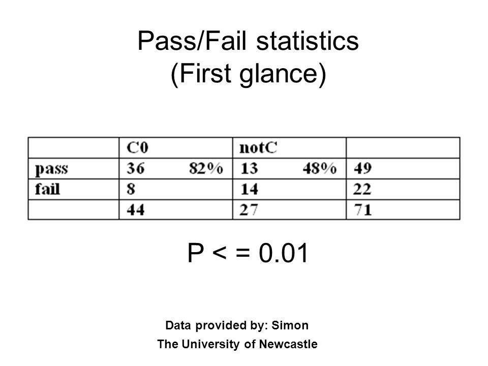 Pass/Fail statistics (First glance)