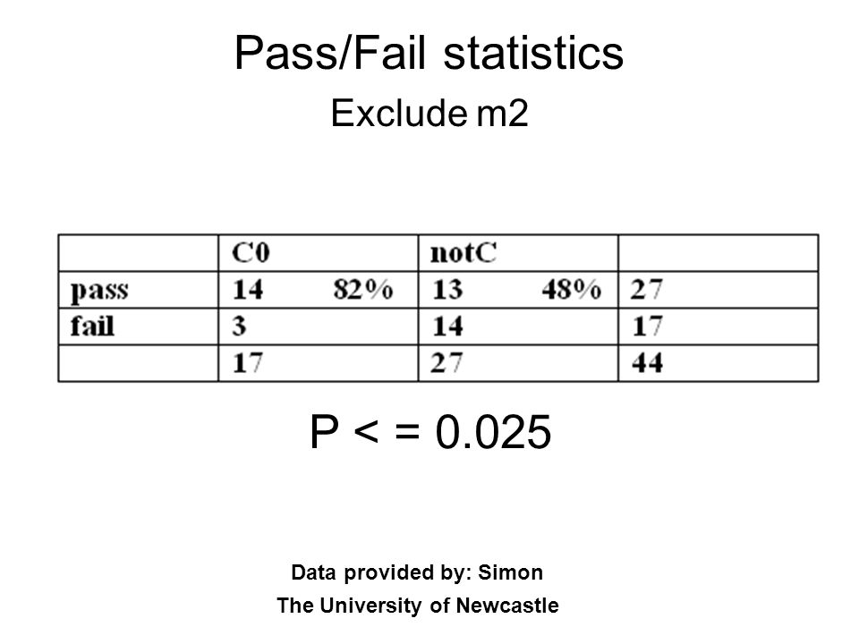 Pass/Fail statistics Exclude m2