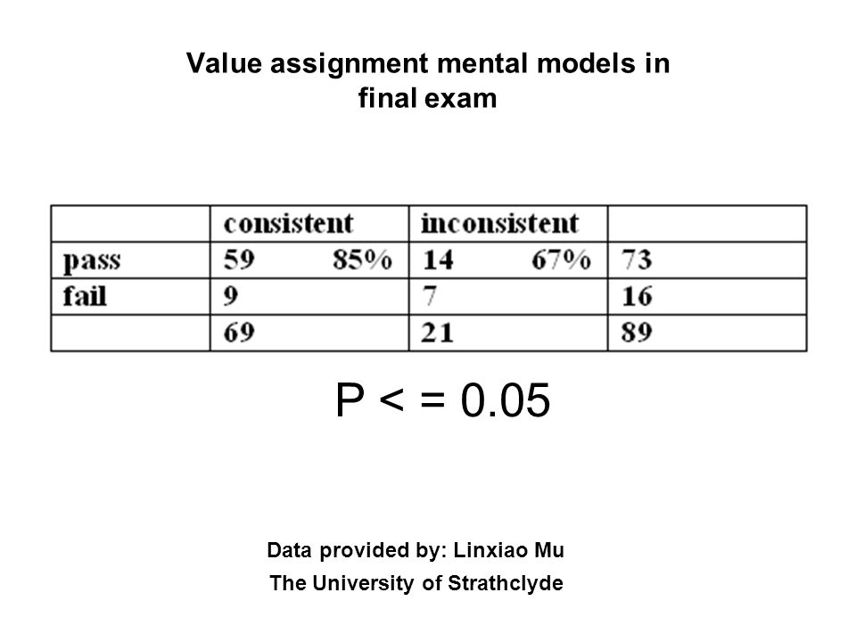 Value assignment mental models in final exam
