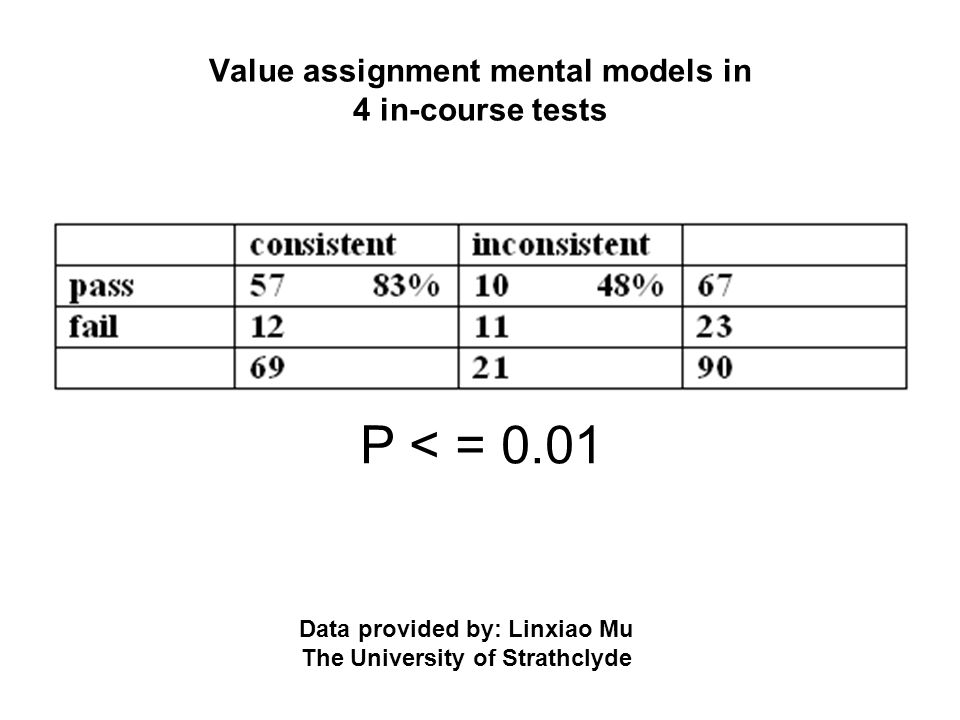 Value assignment mental models in 4 in-course tests