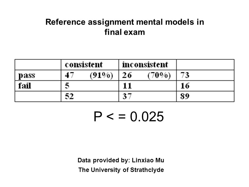 Reference assignment mental models in final exam
