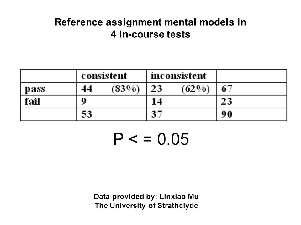 Reference assignment mental models in 4 in-course tests
