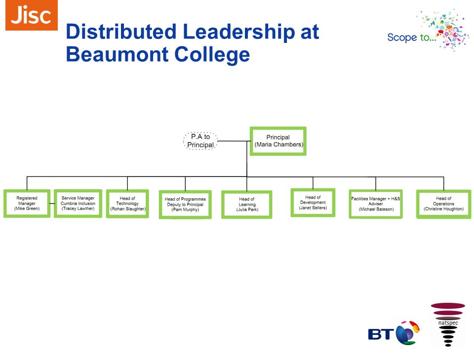 Distributed Leadership at Beaumont College