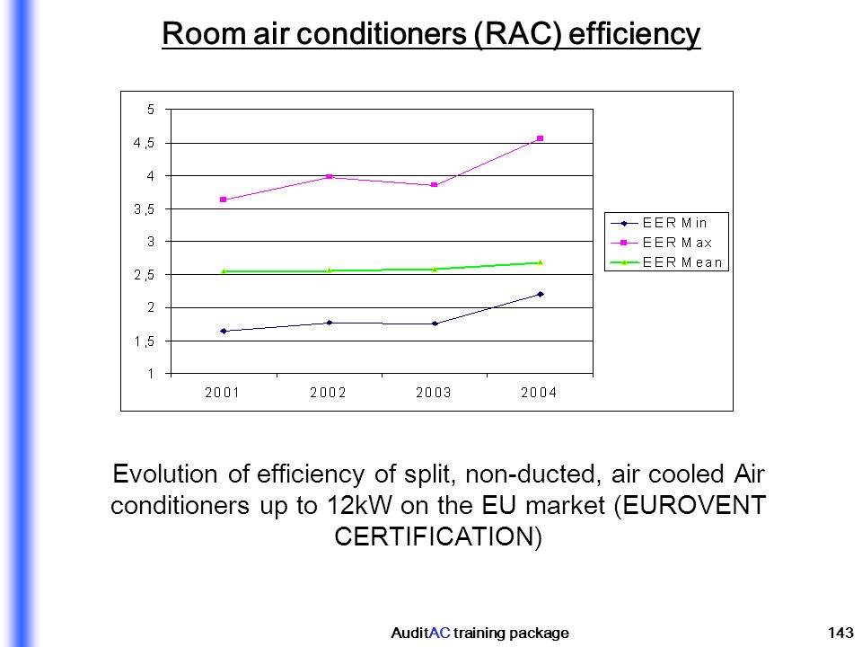 Room air conditioners (RAC) efficiency