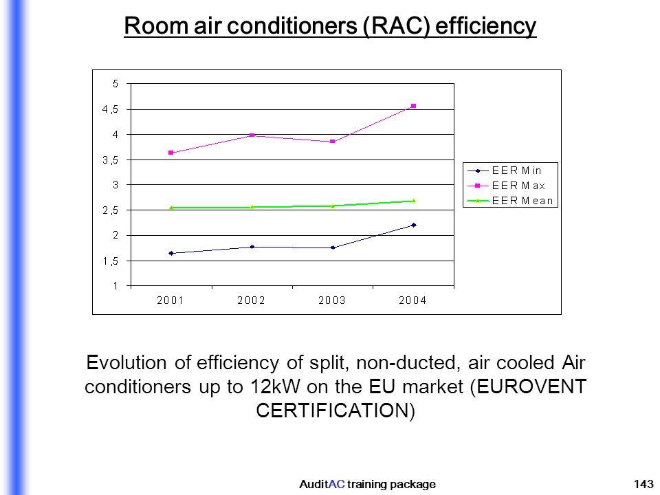 Room air conditioners (RAC) efficiency