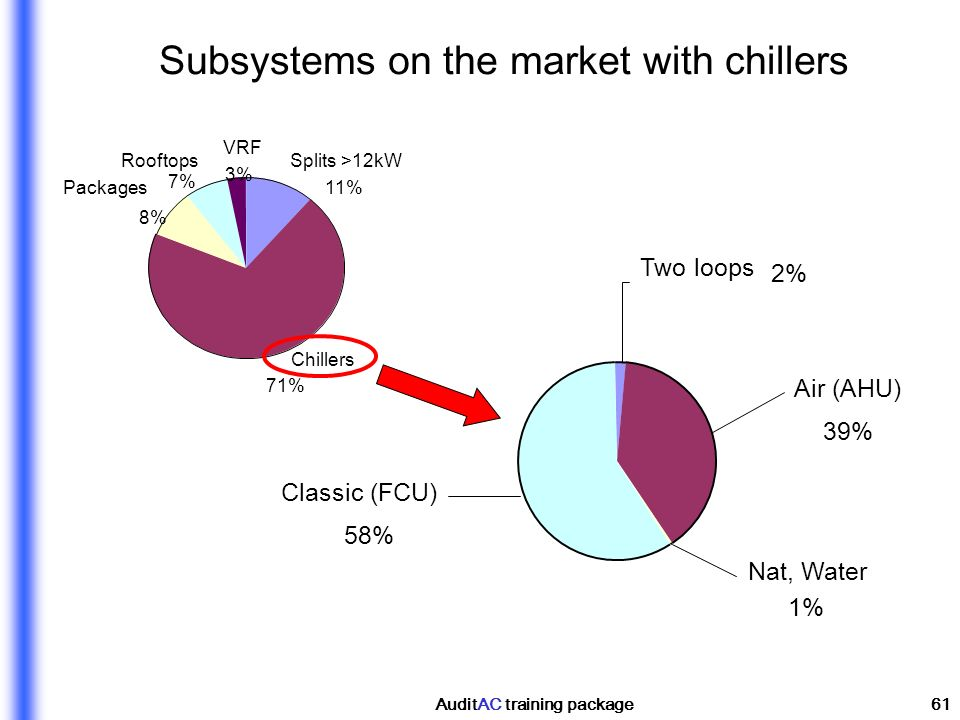 Subsystems on the market with chillers