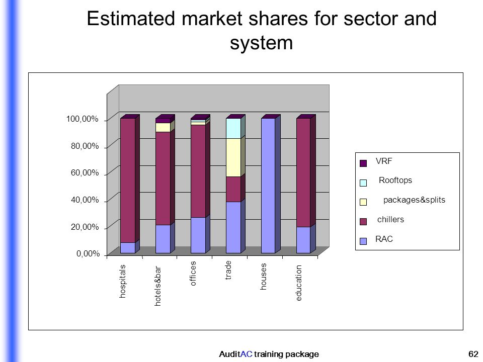 Estimated market shares for sector and system