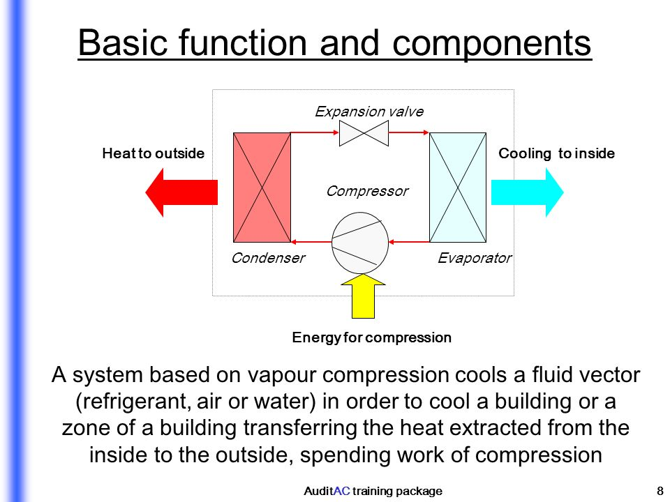 Basic function and components