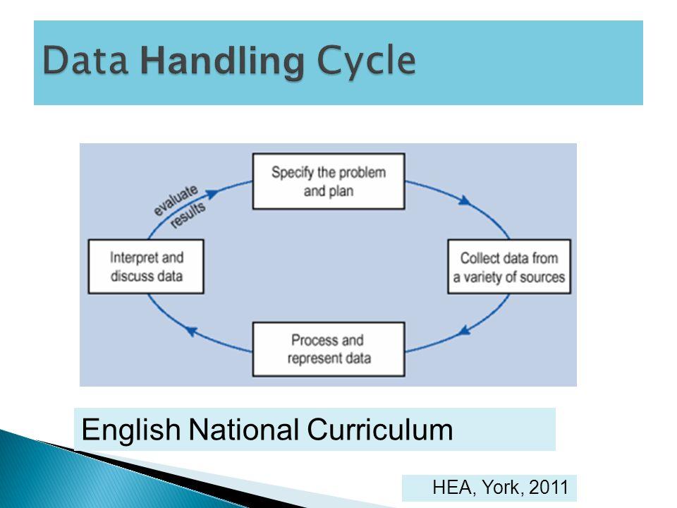 Data Handling Cycle English National Curriculum HEA, York, 2011