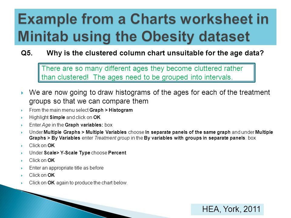 Example from a Charts worksheet in Minitab using the Obesity dataset