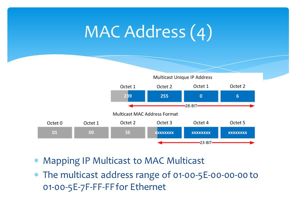 How to find multicast address