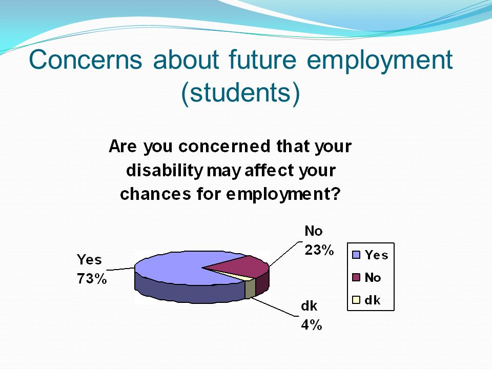 Concerns about future employment (students)