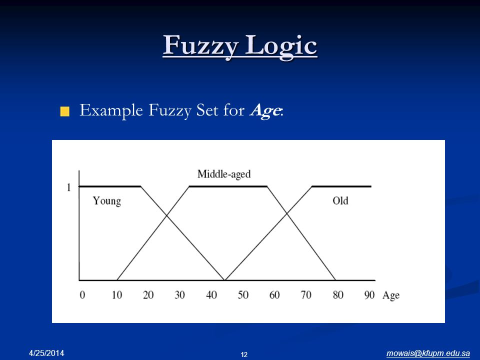 Fuzzy Logic Example Fuzzy Set for Age: 3/28/2017 mowais@kfupm.edu.sa