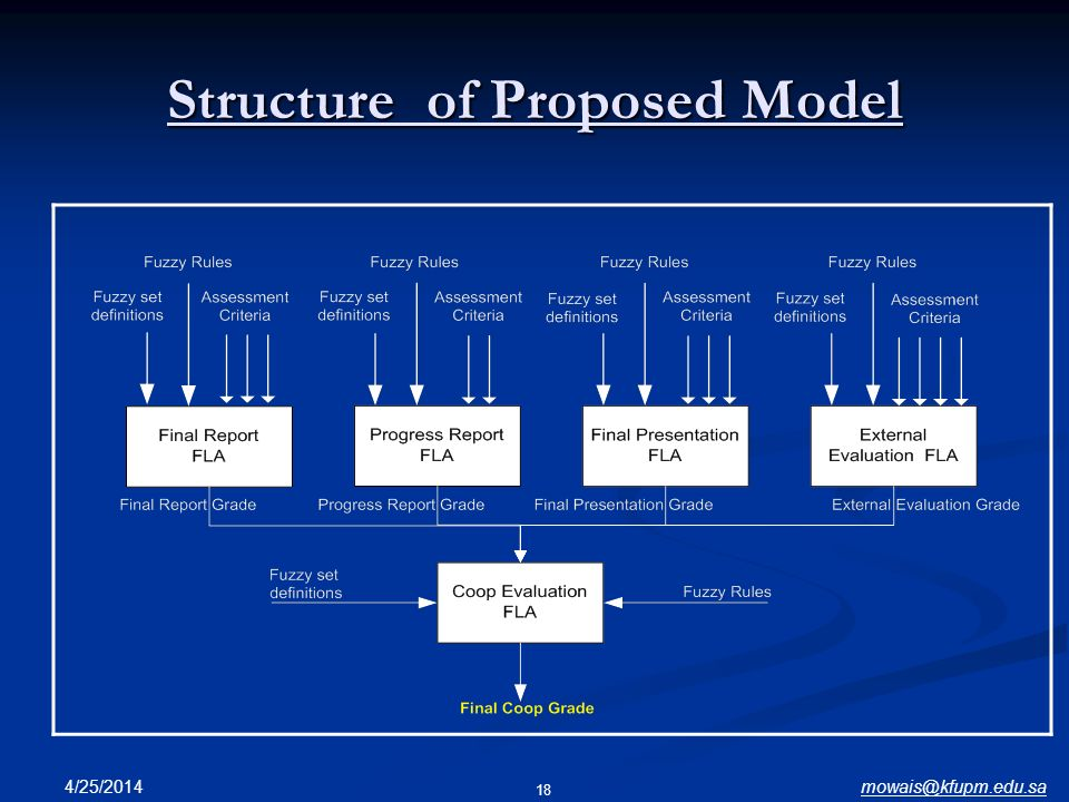 Structure of Proposed Model