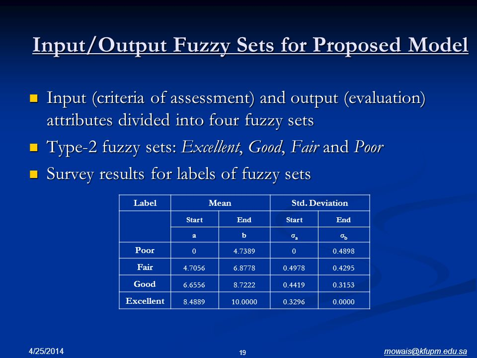 Input/Output Fuzzy Sets for Proposed Model