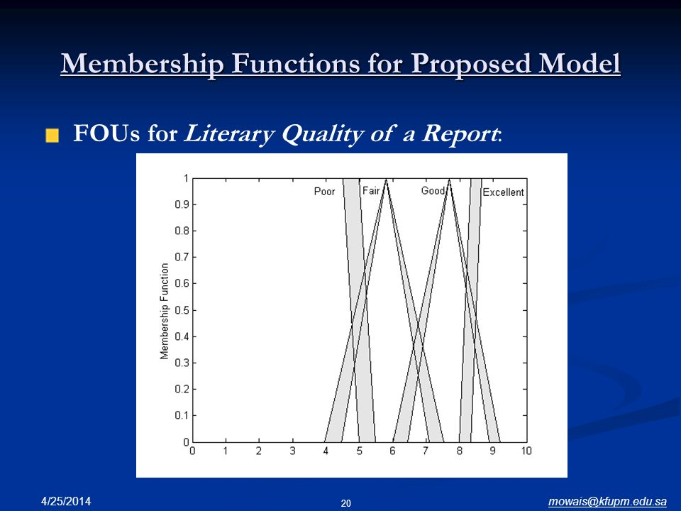 Membership Functions for Proposed Model