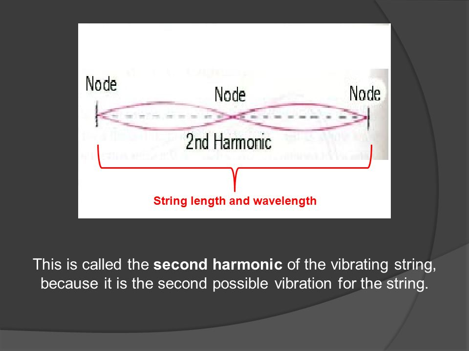 String length and wavelength