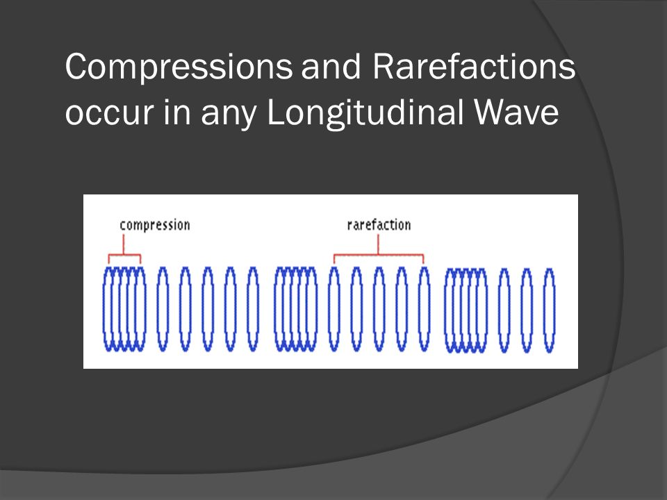 Compressions and Rarefactions occur in any Longitudinal Wave