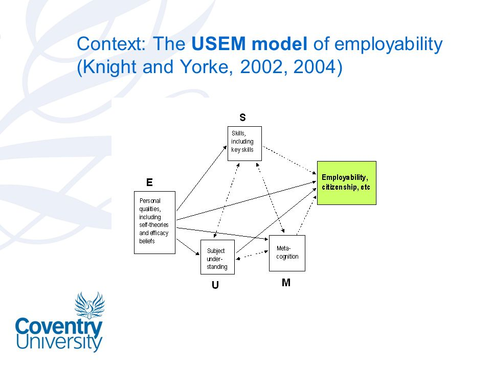 Context: The USEM model of employability (Knight and Yorke, 2002, 2004)
