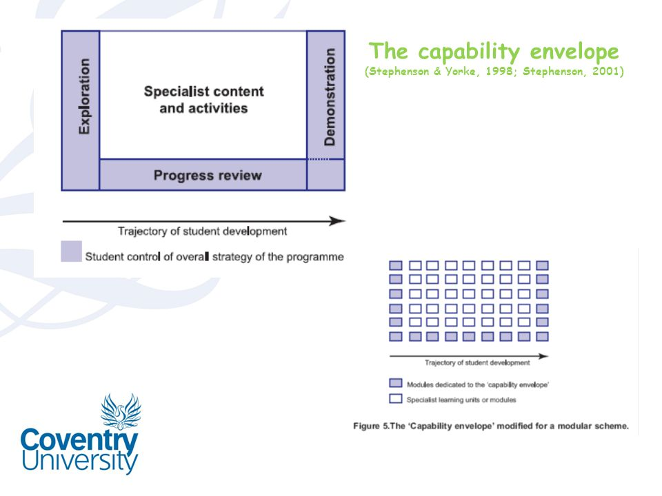 The capability envelope (Stephenson & Yorke, 1998; Stephenson, 2001)