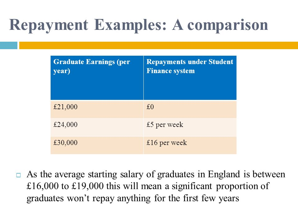 Repayment Examples: A comparison