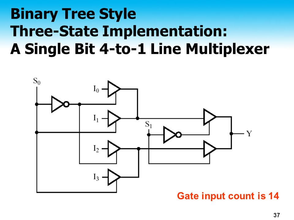 Binary expression tree c implementation