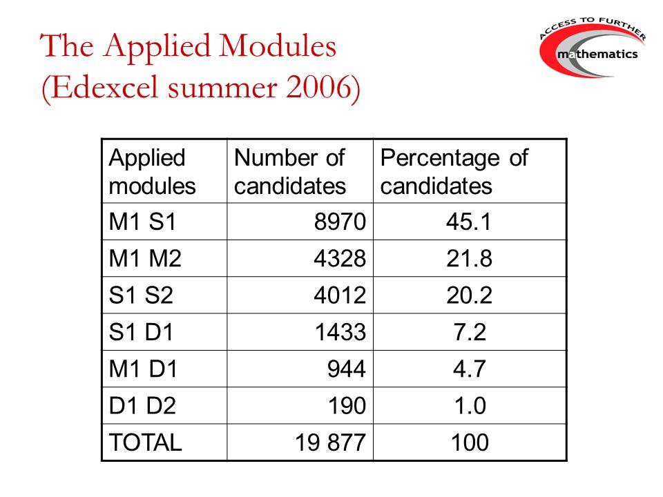 The Applied Modules (Edexcel summer 2006)