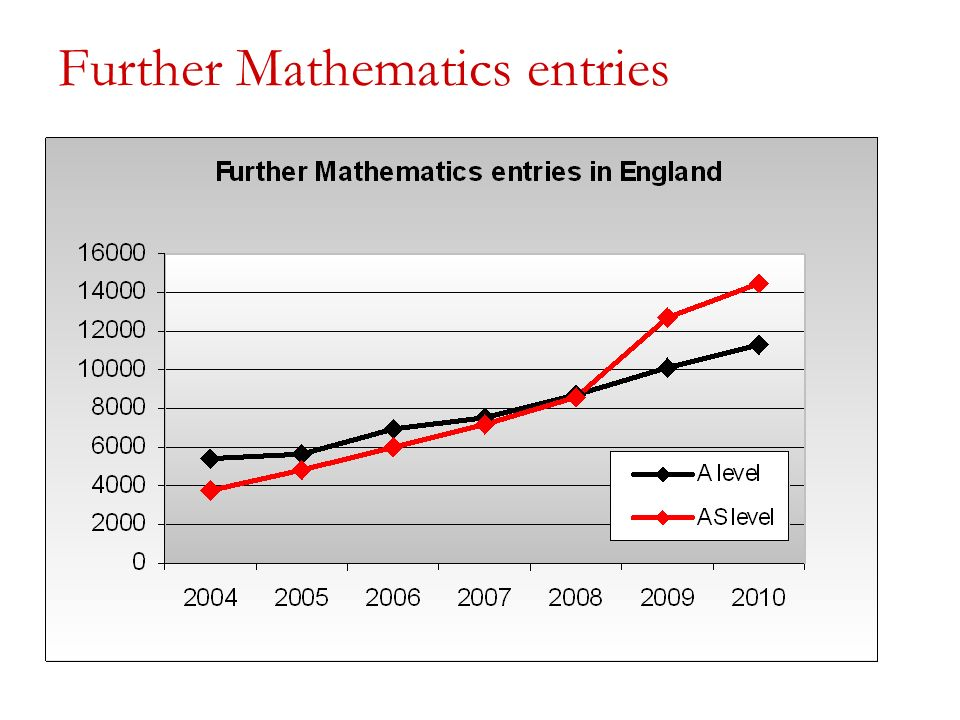 Further Mathematics entries