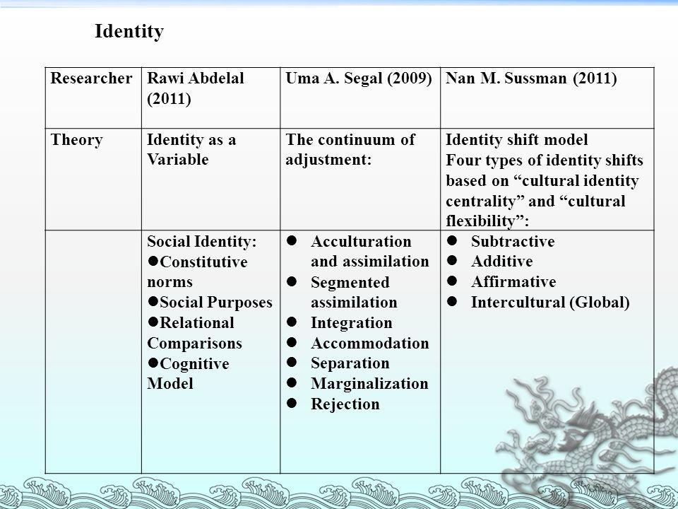 Identity Researcher Rawi Abdelal (2011) Uma A. Segal (2009)