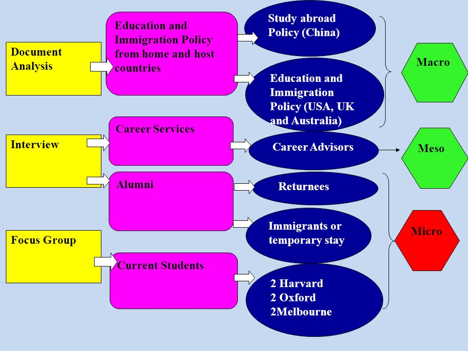 Education and Immigration Policy (USA, UK and Australia)