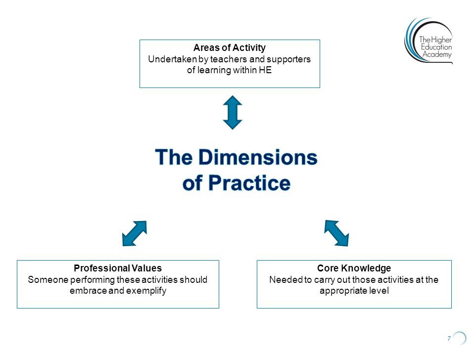 The Dimensions of Practice