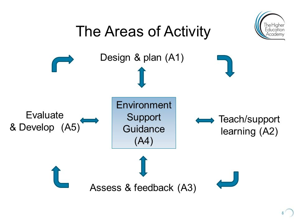Teach/support learning (A2)