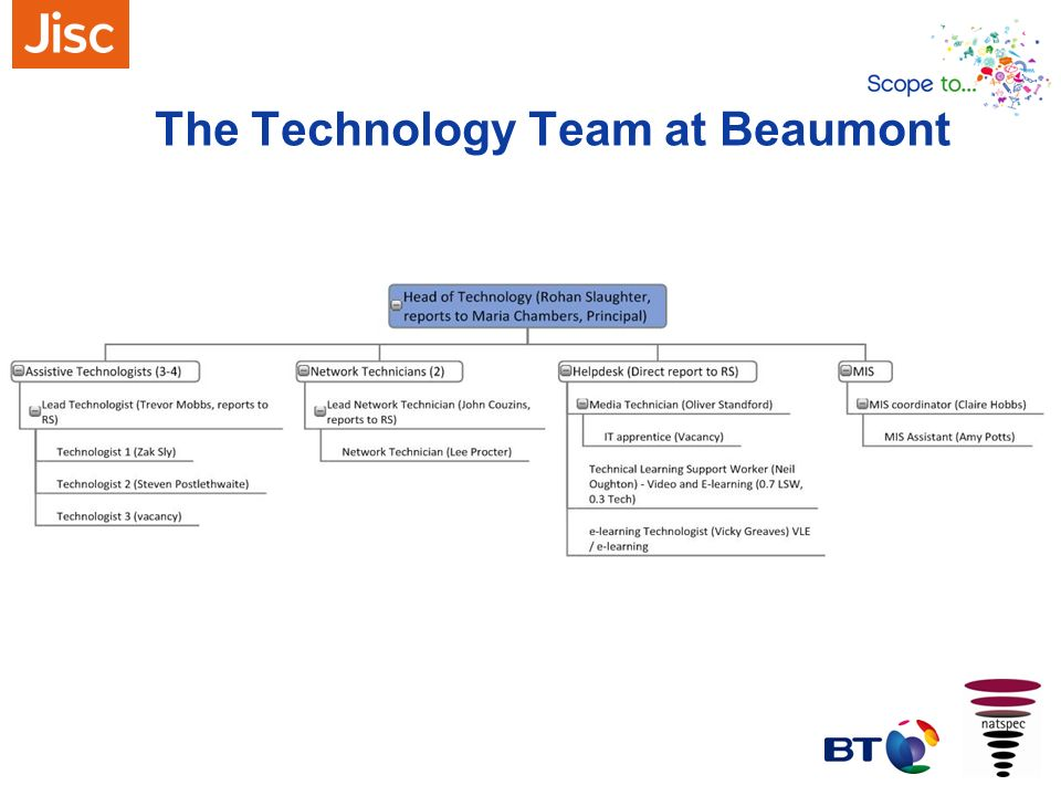 The Technology Team at Beaumont