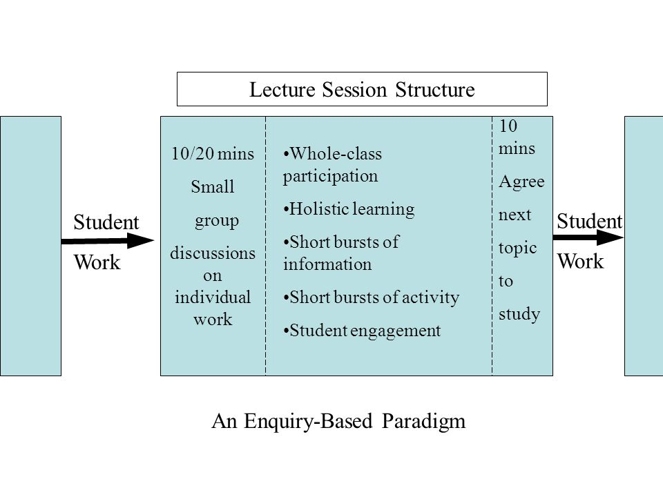 Lecture Session Structure