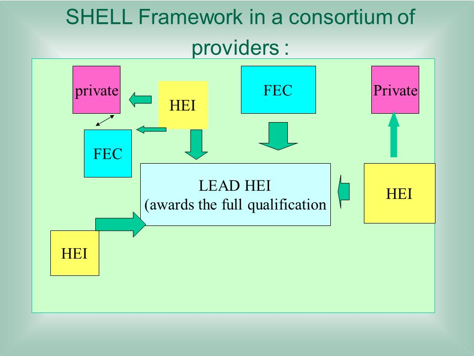 SHELL Framework in a consortium of providers :