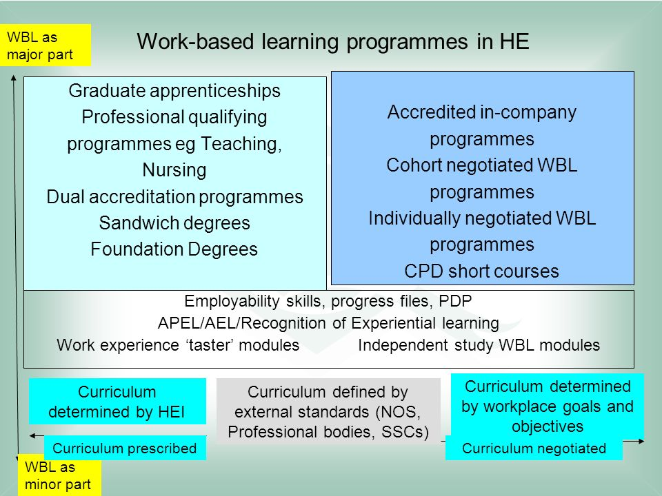 Work-based learning programmes in HE