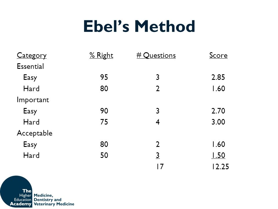 Ebel's Method Category % Right # Questions Score Essential