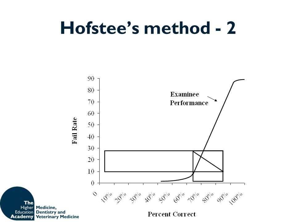 Hofstee's method - 2