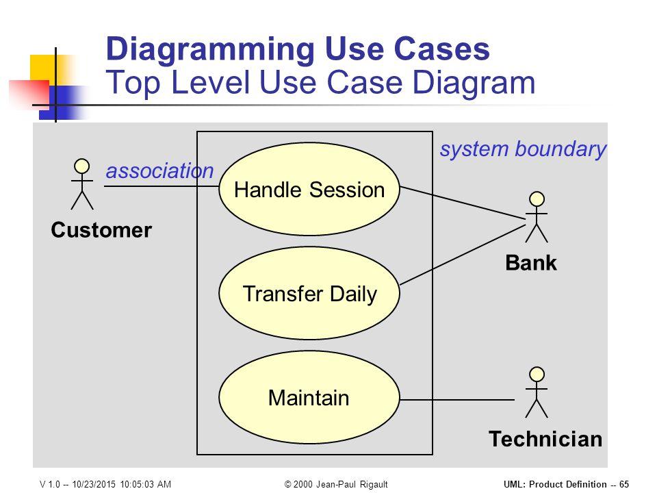 Level 0 diagram definition 28 images level 0 diagram level 0 diagram definition level 0 diagram meaning choice image how to guide and level 0 diagram definition dfd diagram meaning ccuart Images